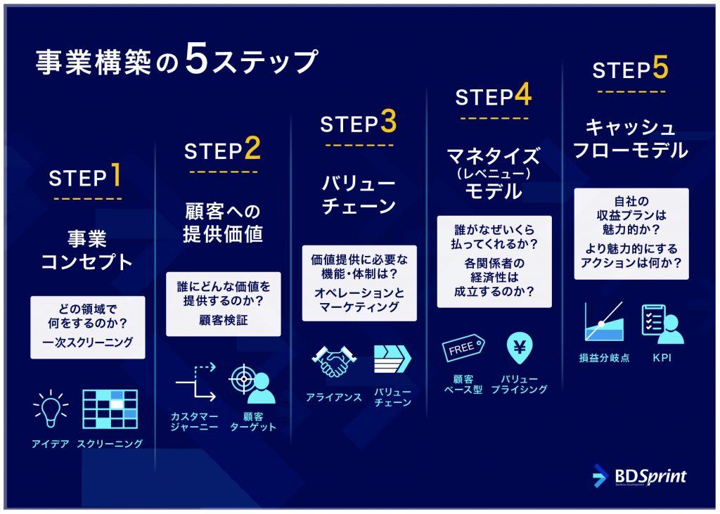 事業構築の5ステップ